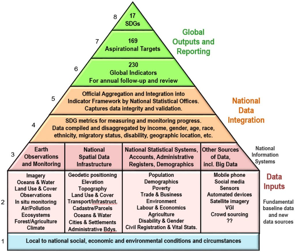 Sustainable Development and Geospatial Information