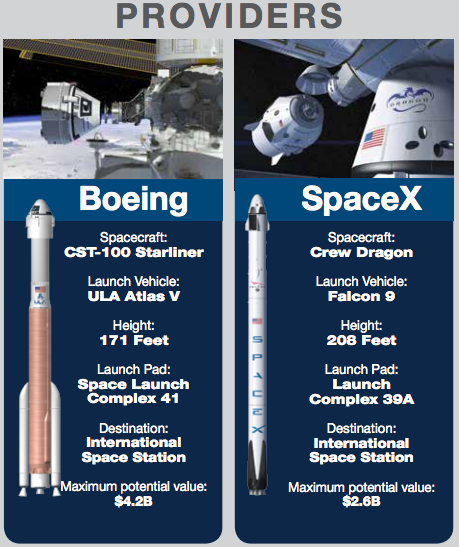 SpaceX and Boeing were awarded contracts in 2014 as part of NASA's Commercial Crew Development program