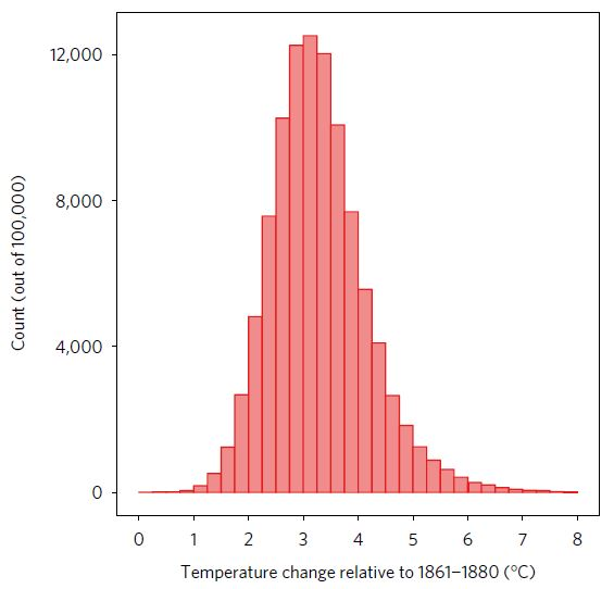 new projected global average temperature change by 2100