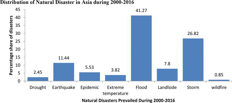 Disaster-Impacts-in-South-and-South-West-Asia-2000-2016