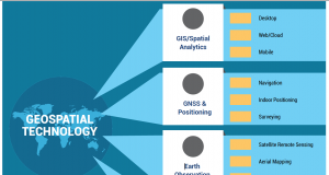 Geospatial Technology, Geospatial Industry
