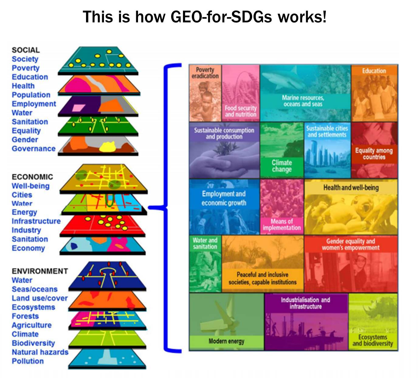 geo-for-sdgs