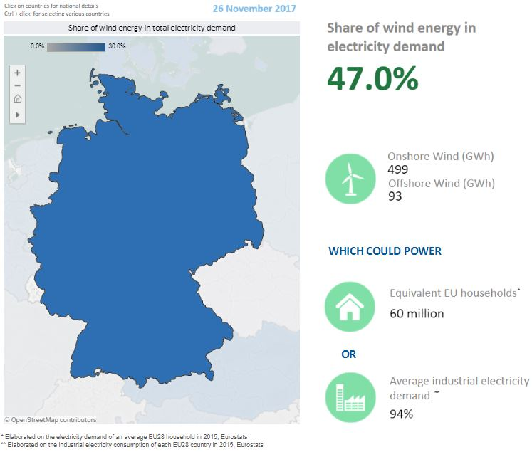Power generated by Germany using wind energy