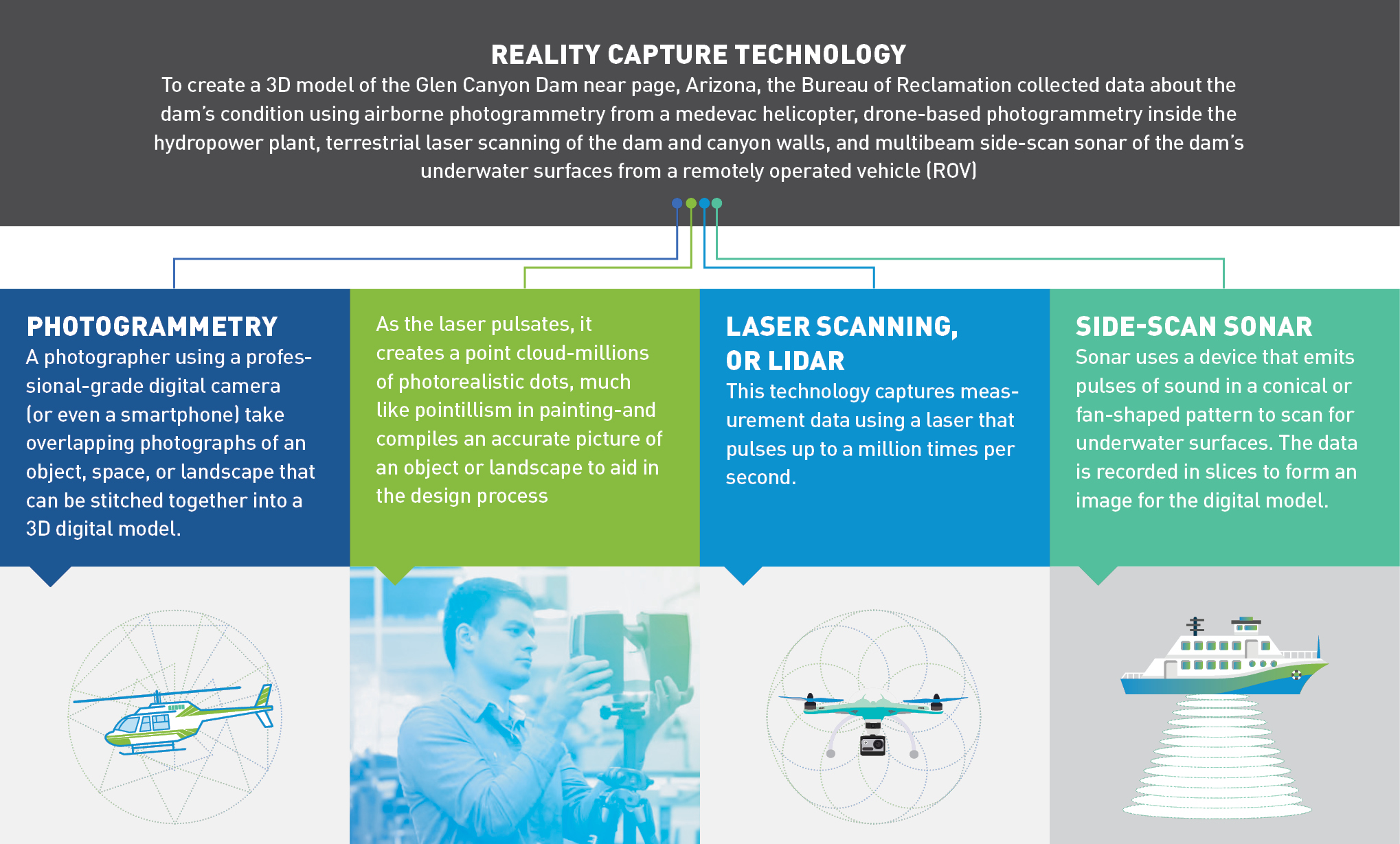 Infographic: What is Reality Capture?