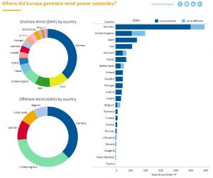 Country-wise data of power generation through wind energy.
