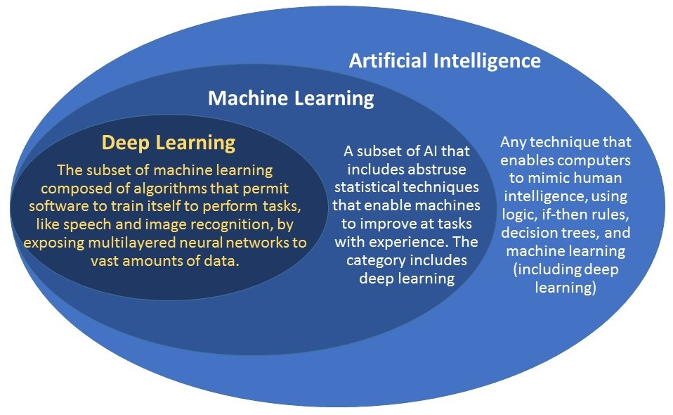 AI, machine learning and deep learning