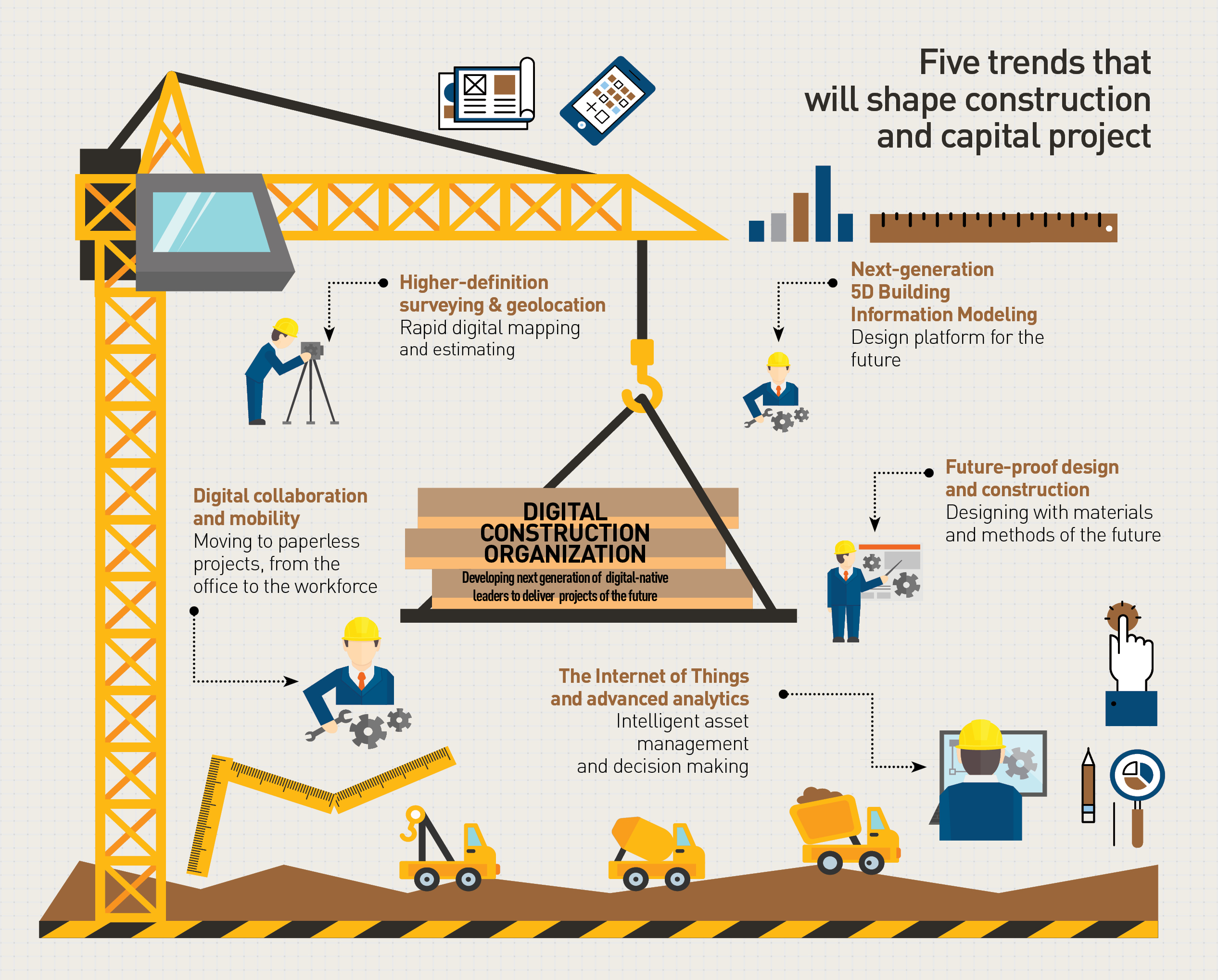 Re Modelling Construction How The Industry Is Digitizing