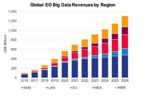 Big Data analytics for EO is growing five times faster than the EO industry itself.