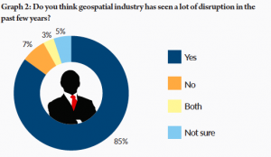 geospatial industry's vision