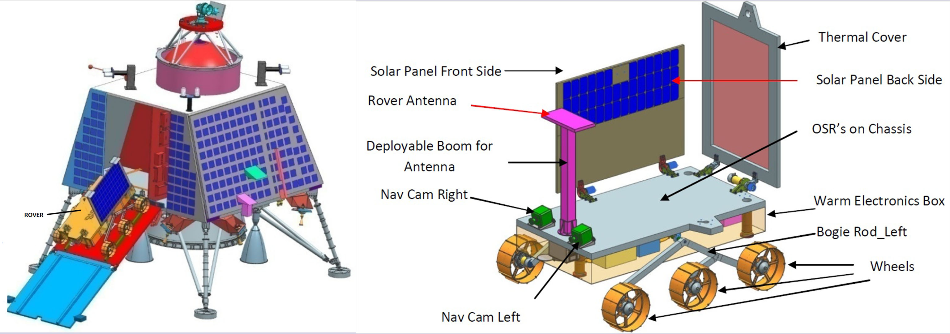 What Are The Top Upcoming Projects From Isro Rover Fuel Pressure Diagram Of