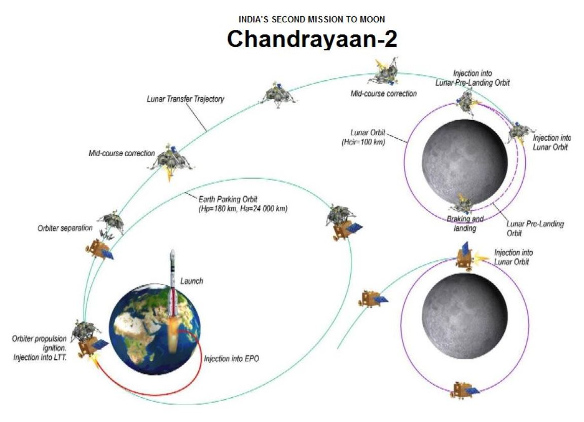 What are the top upcoming projects from ISRO?