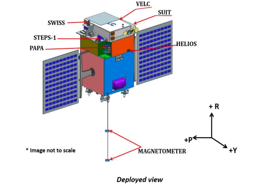 Aditya – Solar Mission
