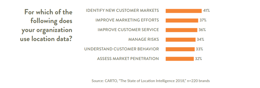 location intelligence benefit advertisers