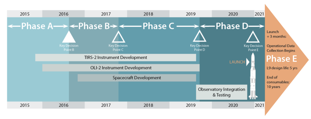 A timeline of Landsat 9 mission development and lifecycle.