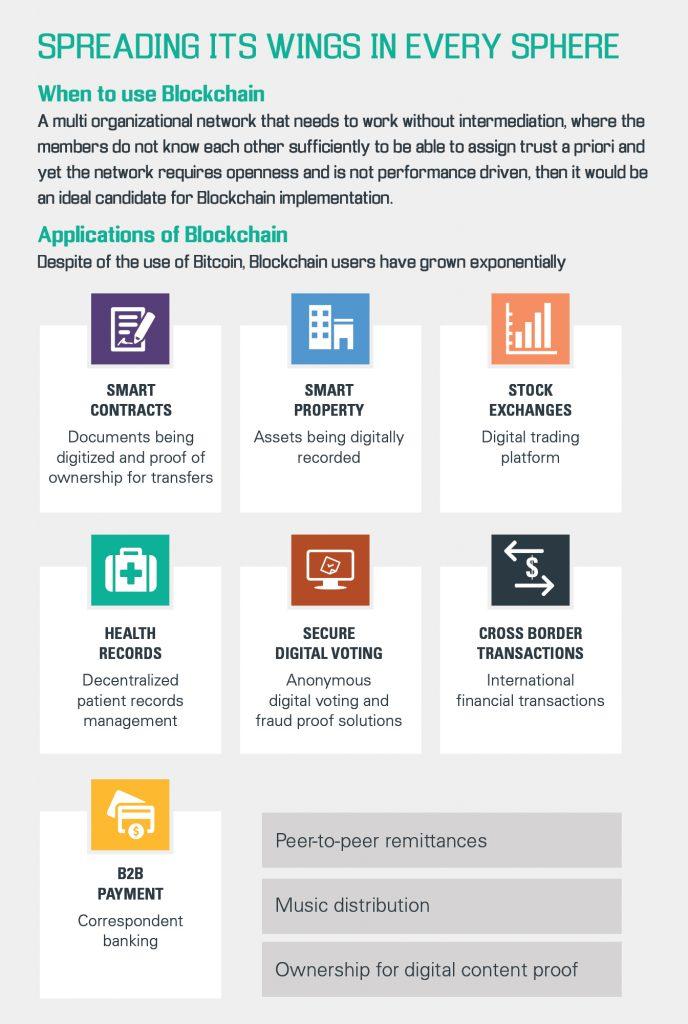 blockchain LBA