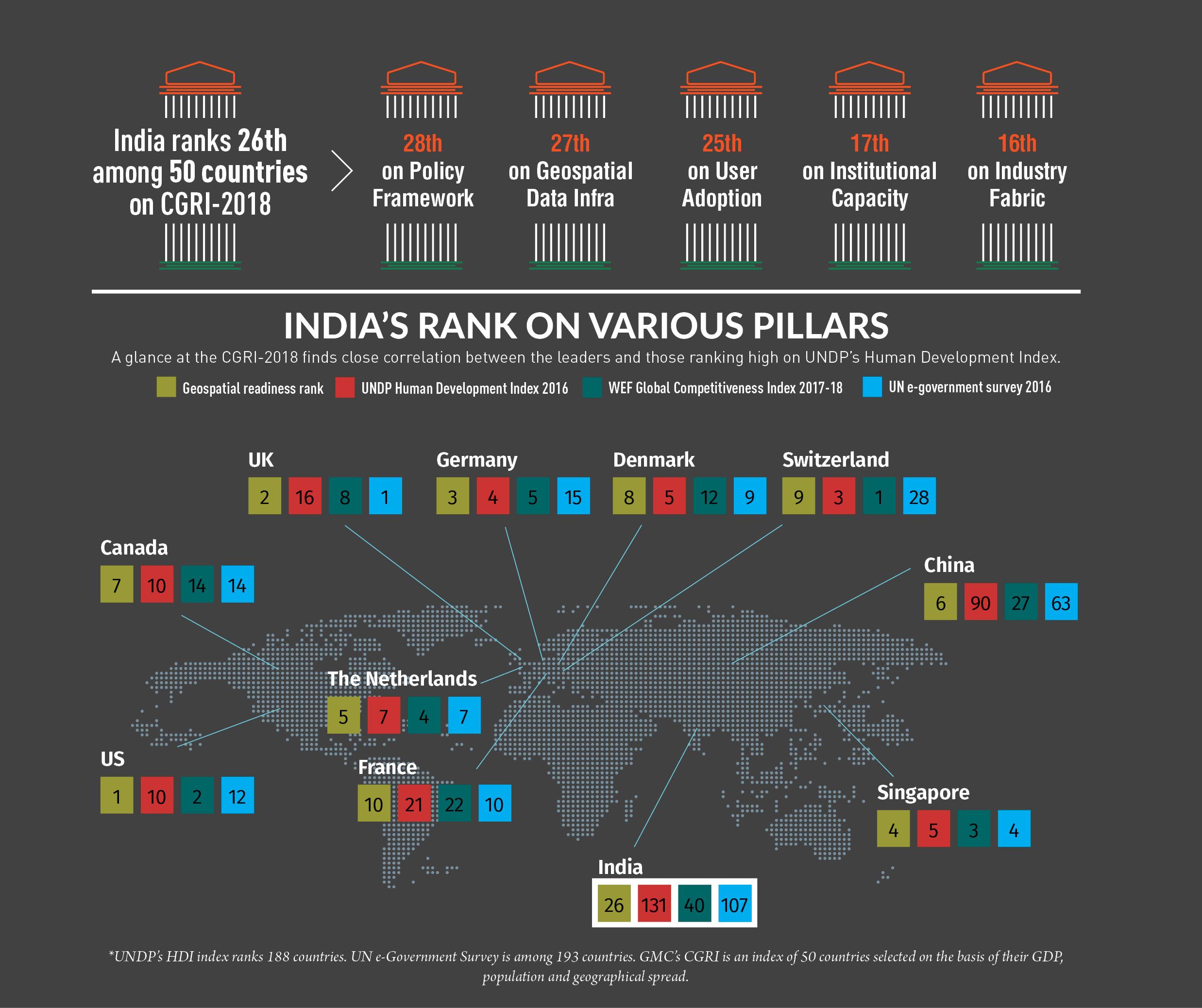 India geospatial strategy