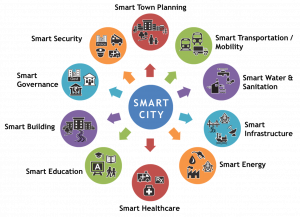 Smart Solutions are based on IoT where all the utilities talk to each and take decision for themselves