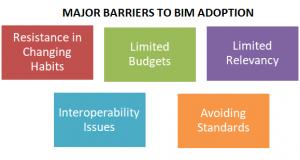 barrier to BIM
