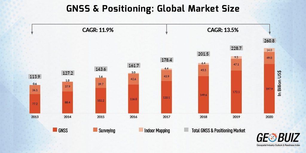Gps market penetration share
