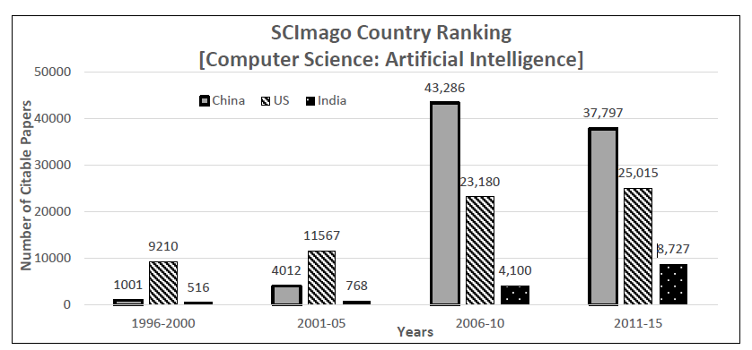 SCImago Country Ranking [Computer Science: Artificial Intelligence