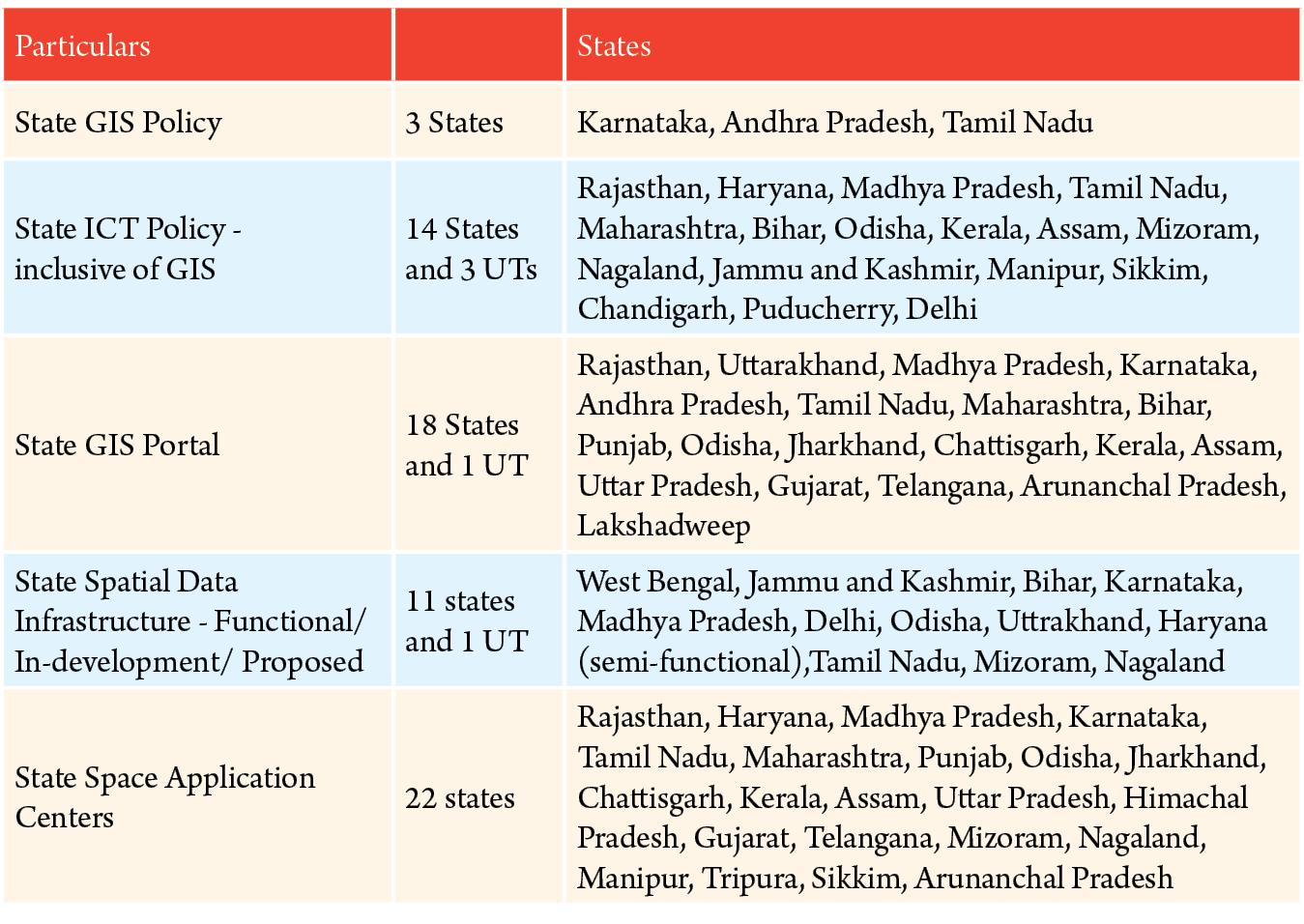 Geospatial user adoption in India