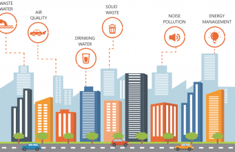 PAN City solution for Smart Cities