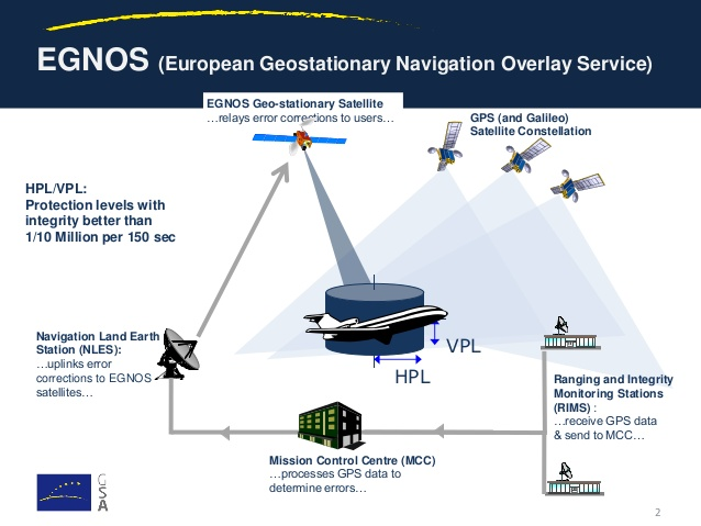 top 5 GNSS trends