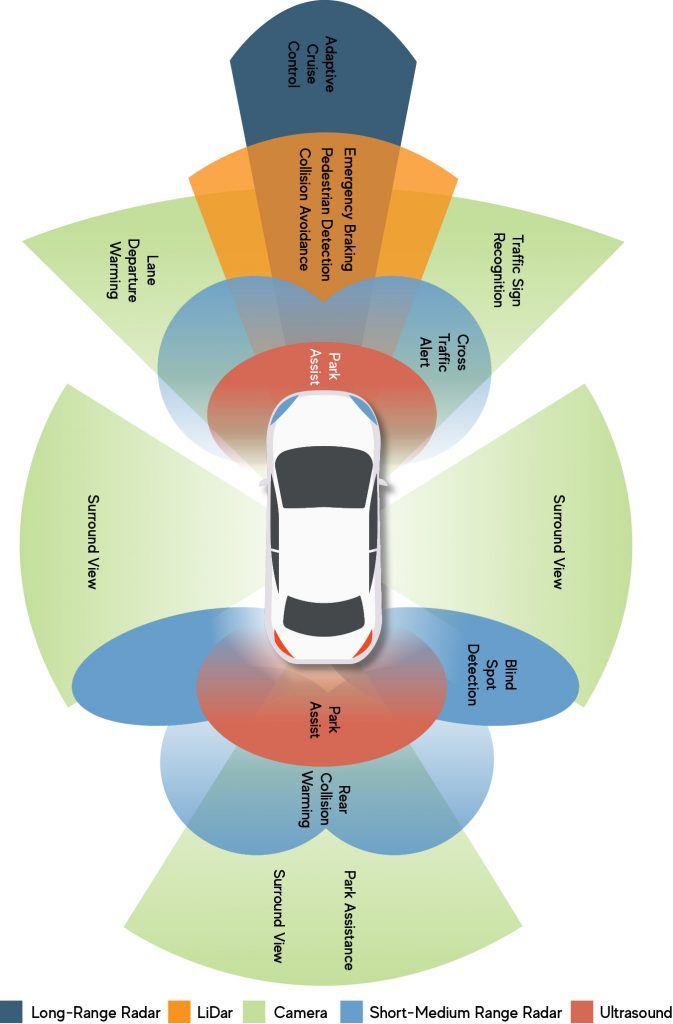 Sophisticated sensors make autonomous cars think better