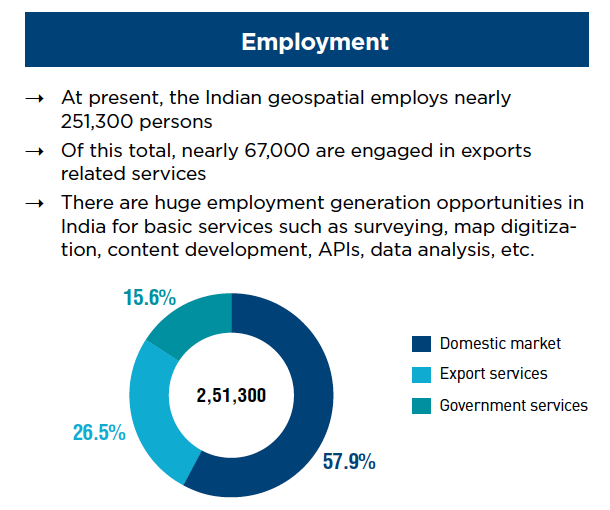 Indian Geospatial Economy value