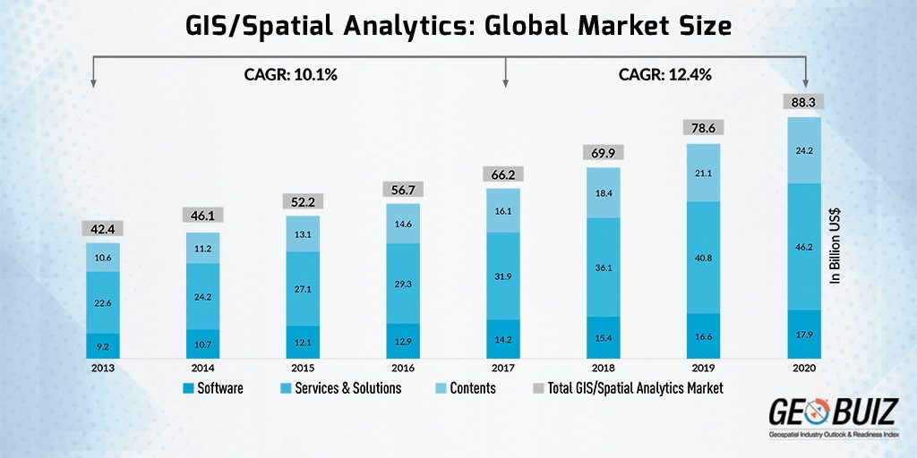 GIS and Spatial Analytics Market