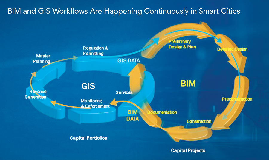 BIM vs GIS OR BIM and GIS - Why are we still in doubt?