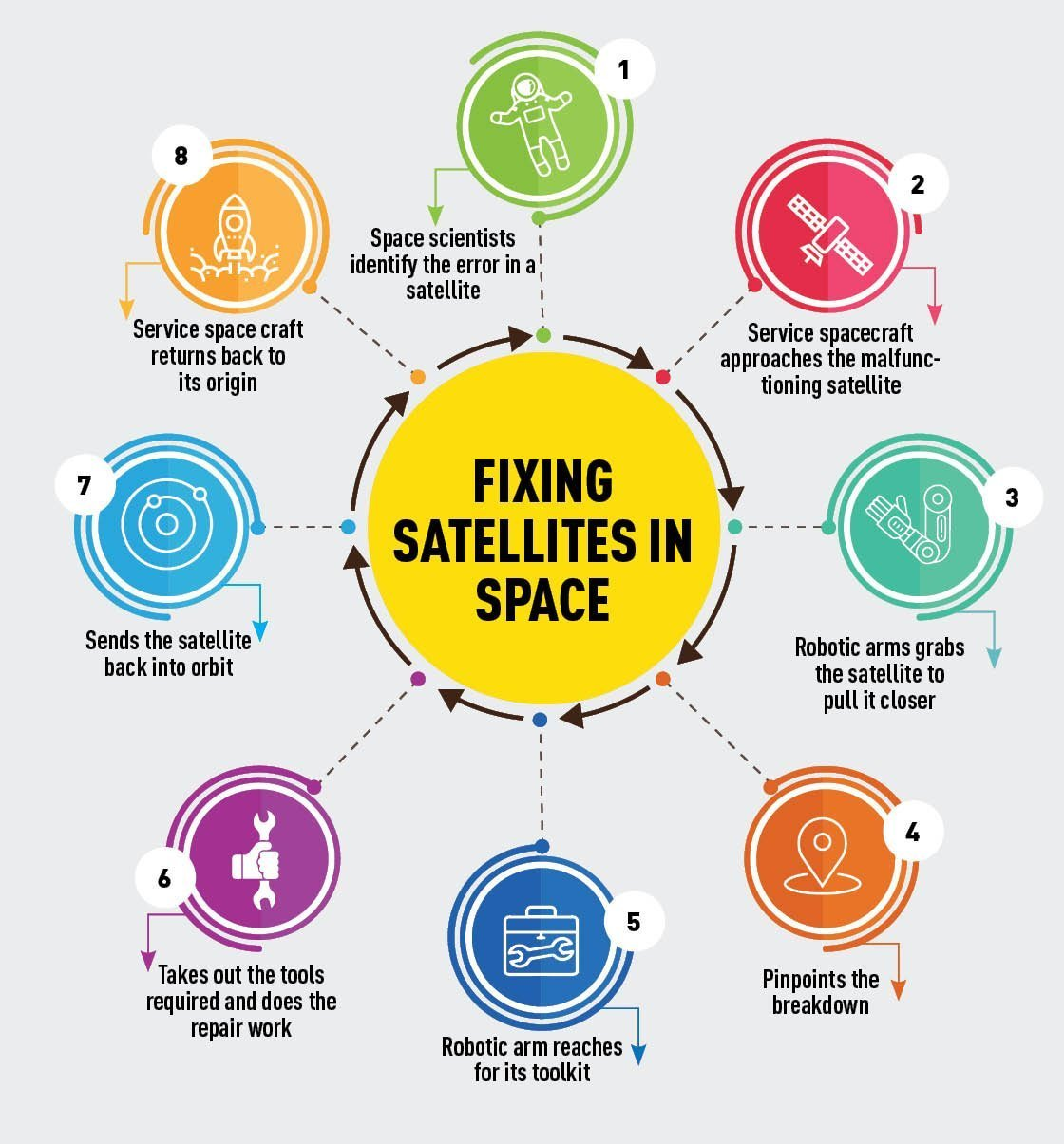 On-orbit satellite servicing: Process, Benefits and Challenges