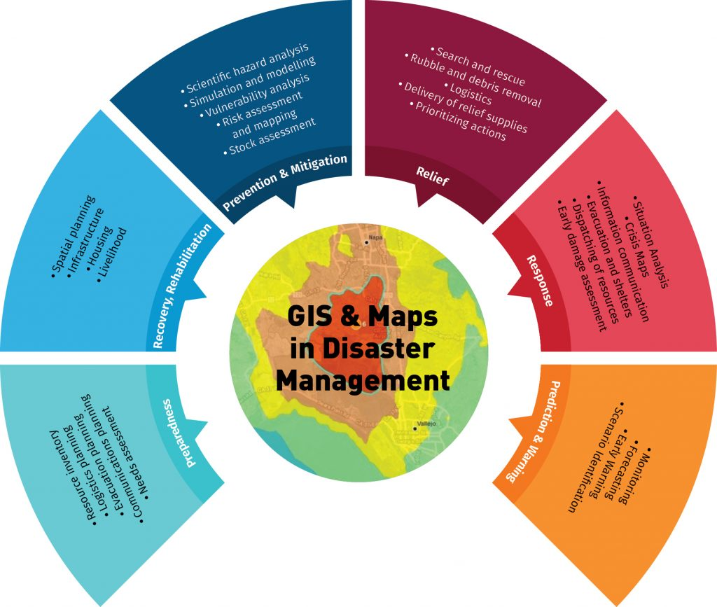 gis disaster management