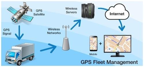 GPS in fleet management