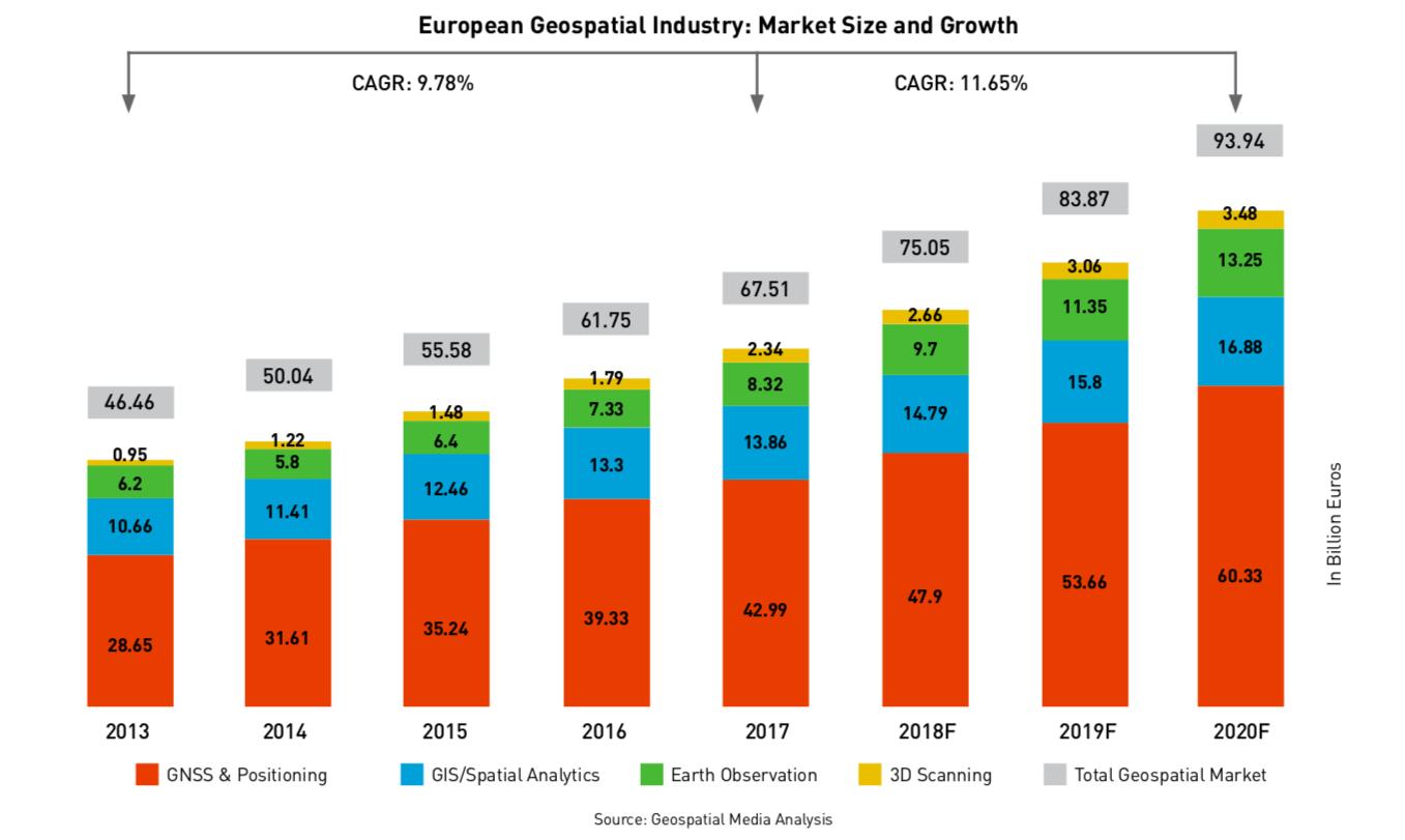European Geospatial Business Outlook