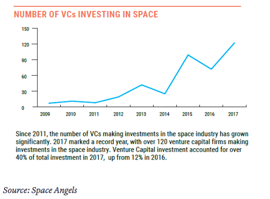 VC funding in space