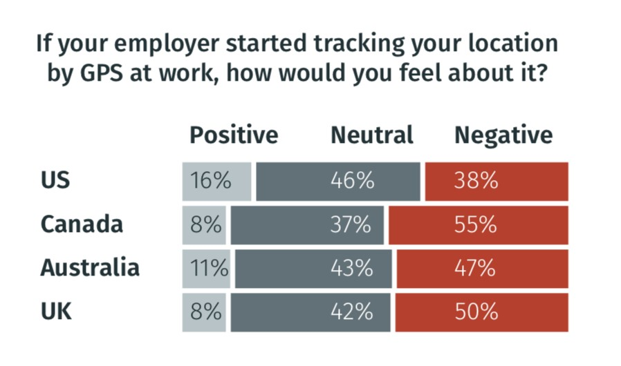 Privacy not the main employee concern with GPS tracking at