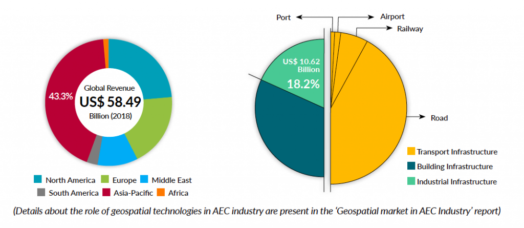 Geospatial Market in the AEC Industry