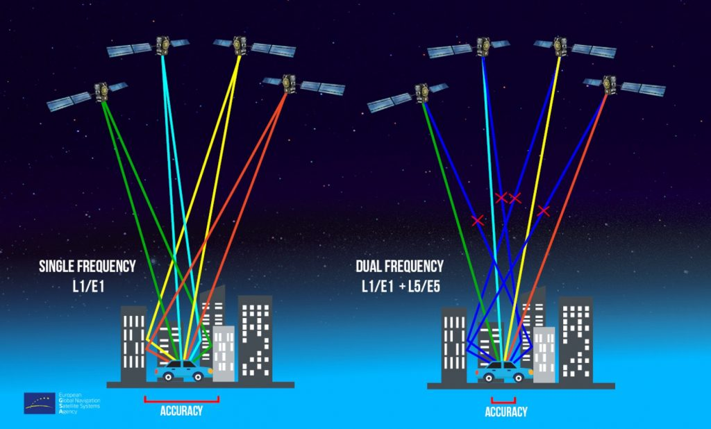 Advantages of dual-frequency GNSS in smartphones