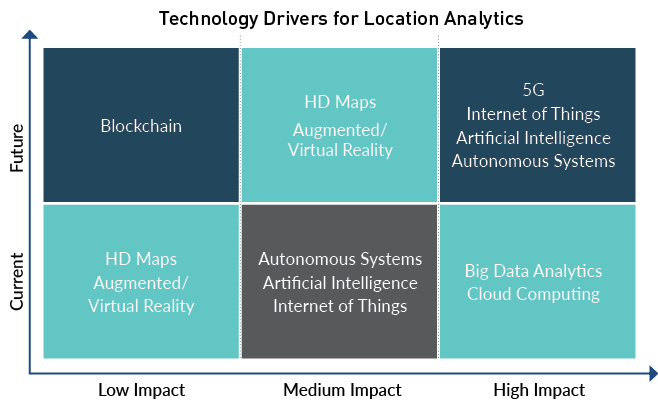 Advancements in location to alter human-technology interaction 8