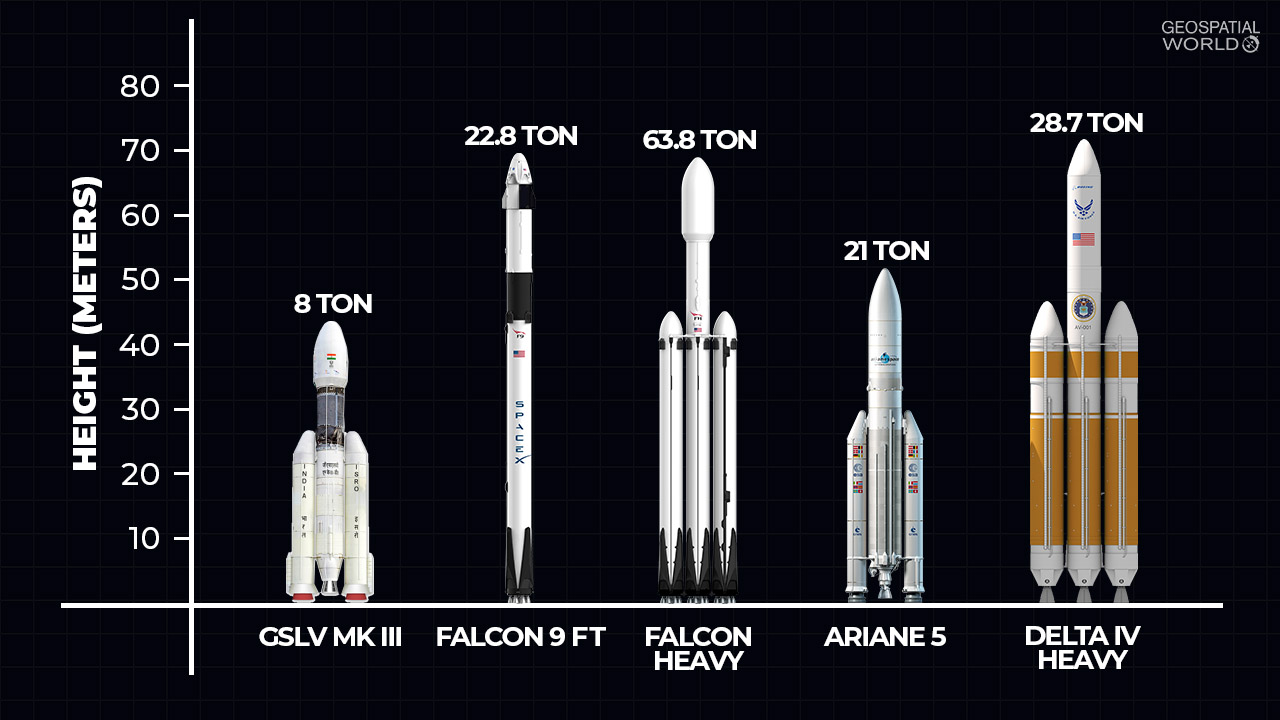 How GSLV compares in the international launch market