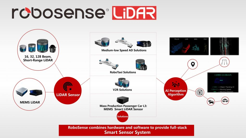 Robosense and Controlworks will provide smart LiDAR sensor systems