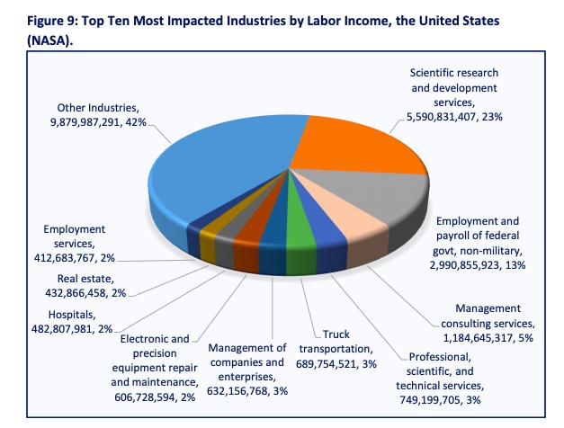 NASA impact on US economy