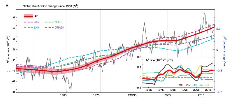 Global stratification change since 1960.