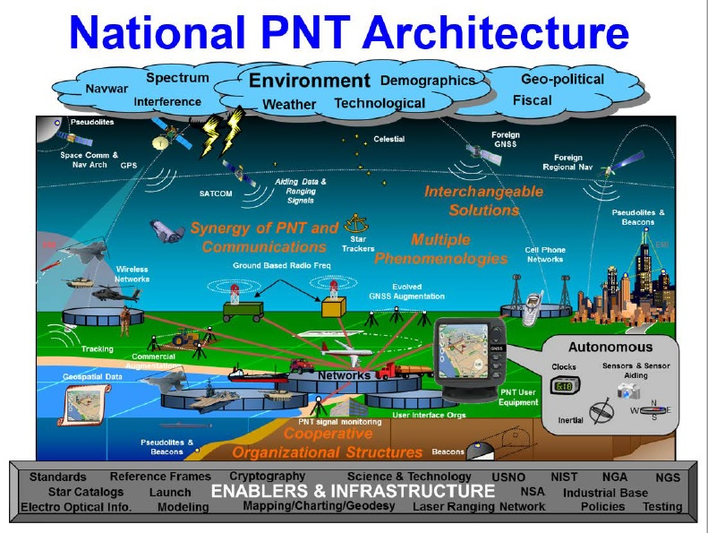 What is Positioning, Navigation and Timing (PNT)