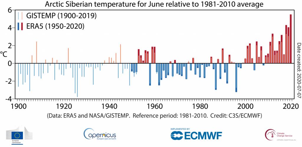 Average surface air temperature over Arctic Siberia for each June