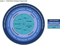 New Data Strategy