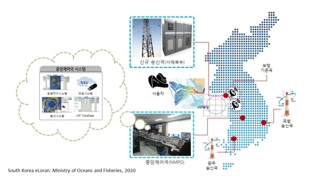 South Korea GPS eLoran