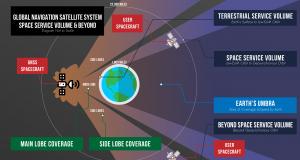GNSS信号