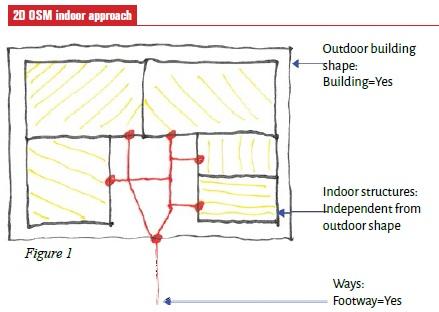 2D OSM indoor approach